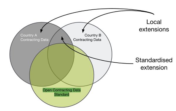 OCDS-extensions