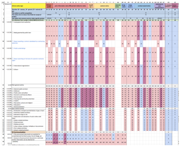 EU Procurement Forms Matrix