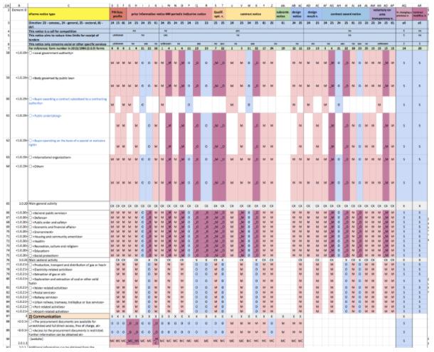 EU Procurement Forms Matrix