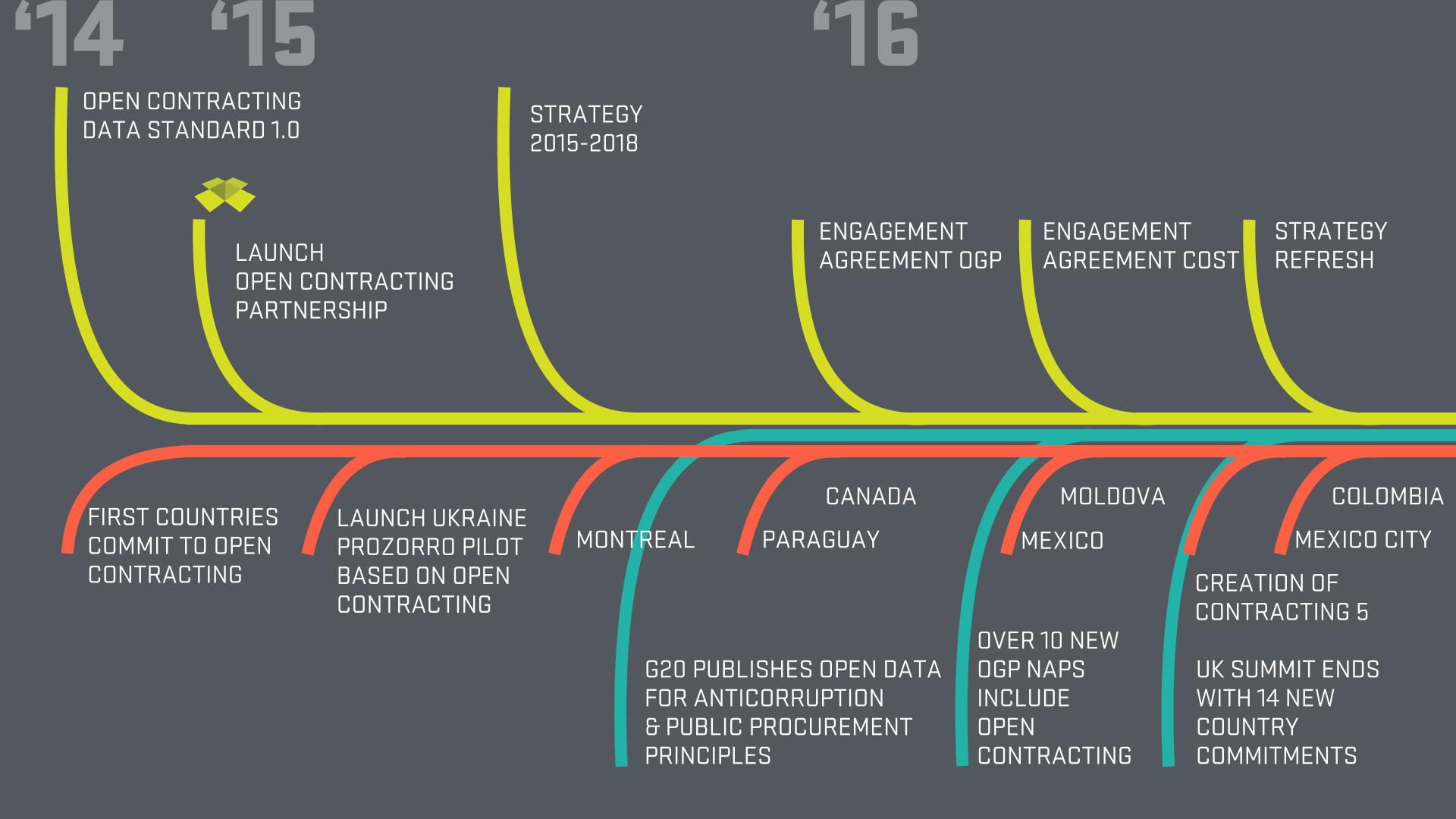 2016-timeline