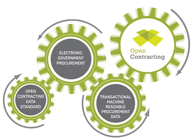 Government procurement should be electronic and open - Open